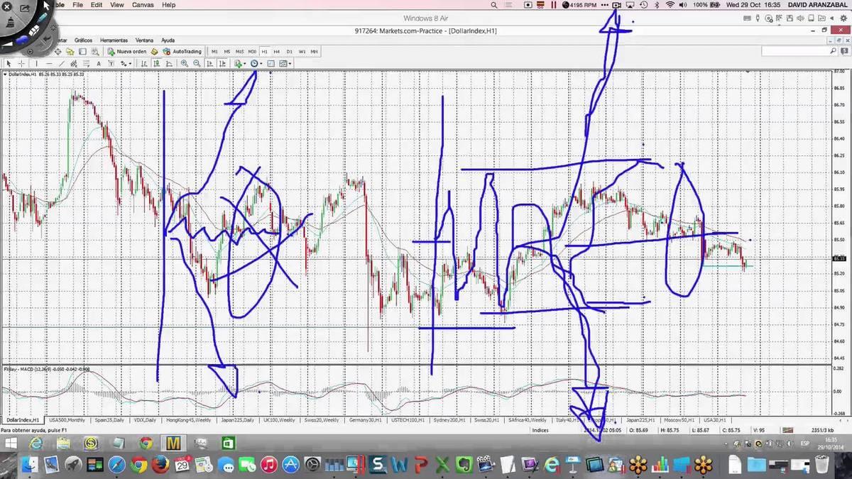 FOMC. Potenciales supuestos en la reunión. Niveles a vigilar