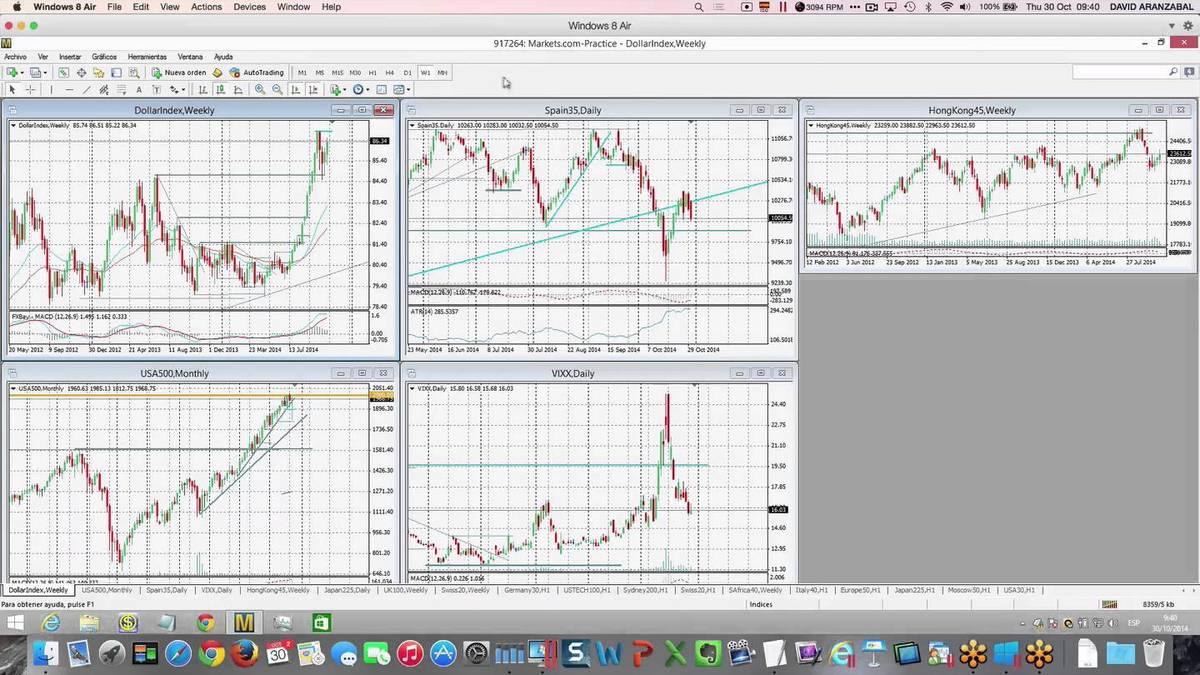 Por que el rally del USD puede durar aún más  Niveles en Eur:usd